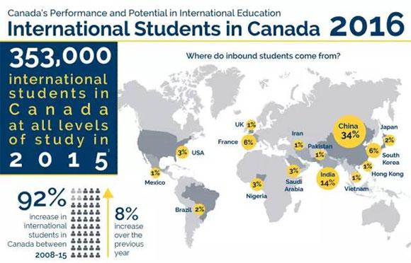 加拿大留学数据分析_01.jpg