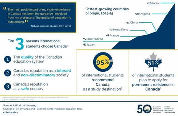 加拿大留学数据分析_02.jpg