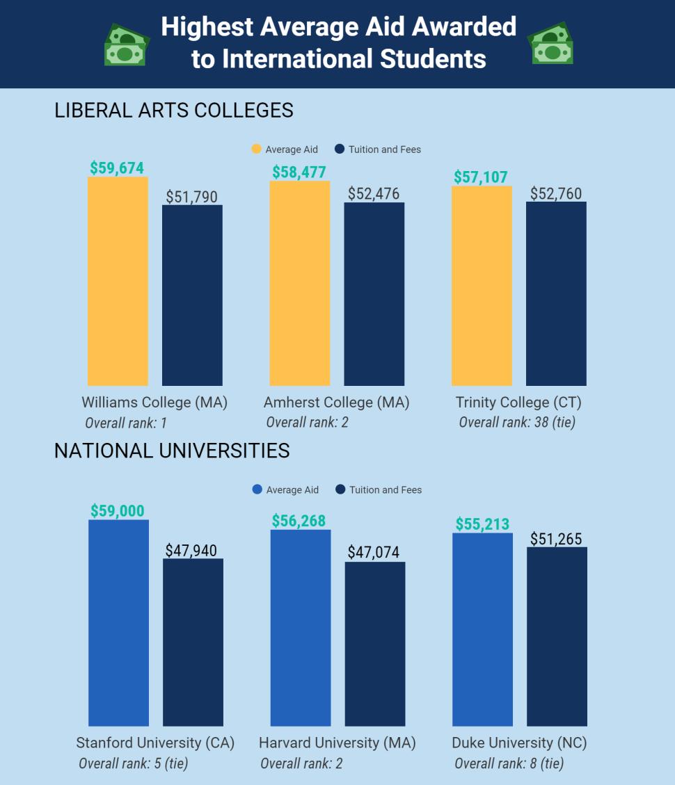 美国大学为国际生提供的奖学金比例