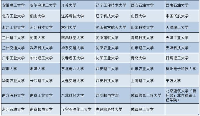 国内大学名称列表.png
