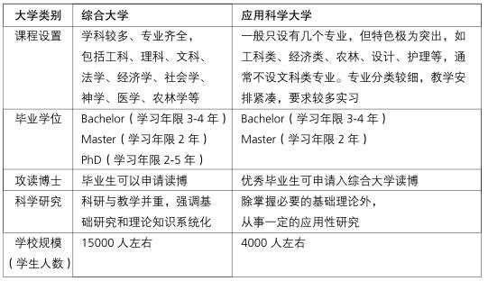 区别汇总列表