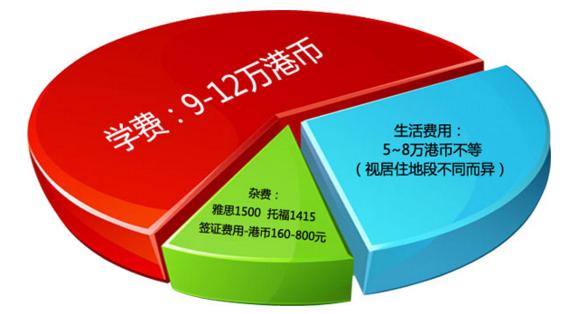 香港留学费用.png