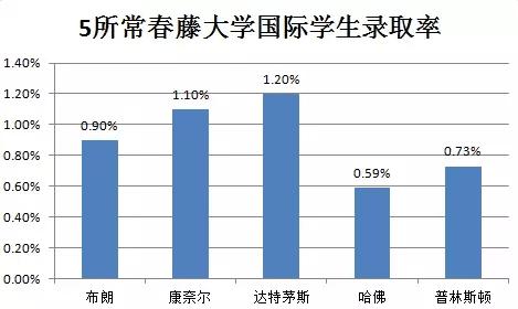 2021届各常春藤大学国际学生新生比例