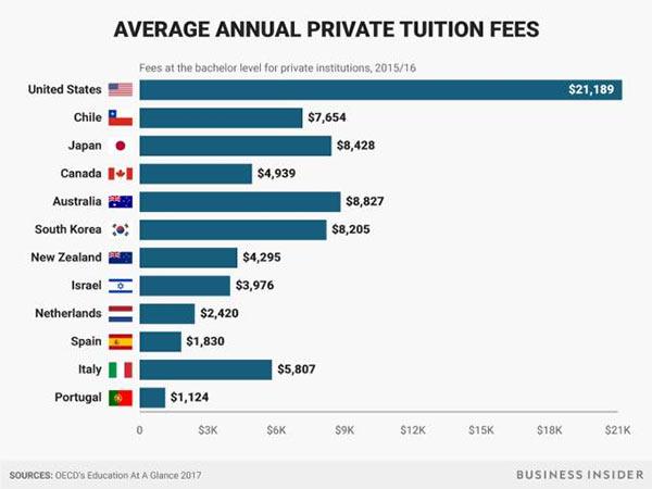 美国私立大学的学费