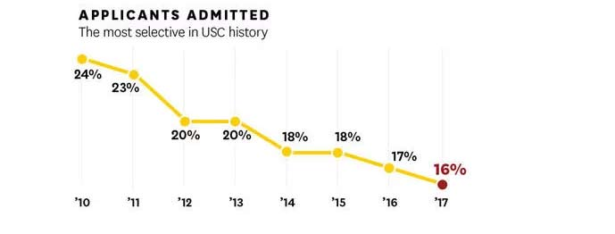 南加大USC新生录取数据图表_03.jpg