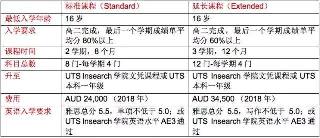 悉尼科技大学预科有哪些申请条件