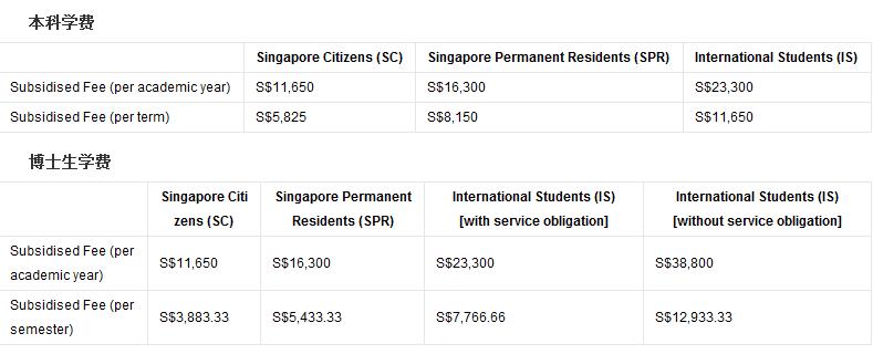 新加坡名校费用列表