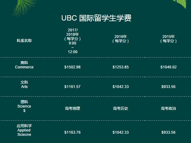UBC国际留学生学费