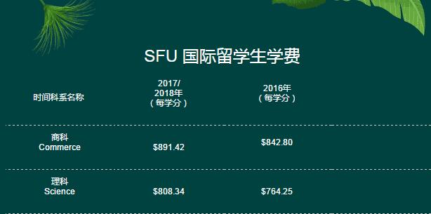 SFU国际留学生学费