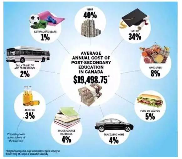 加拿大一年留学费用多少钱_01.jpg