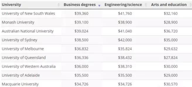 澳洲大学留学费用