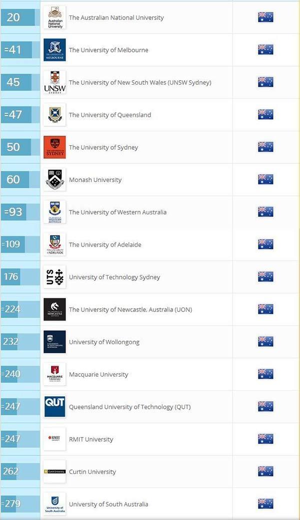 2018澳洲大学排名榜单