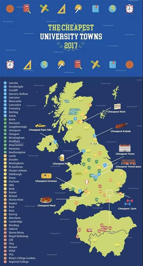 不同城市的英国留学费用
