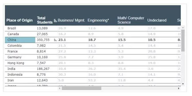 美国留学生数据报告_02.jpg