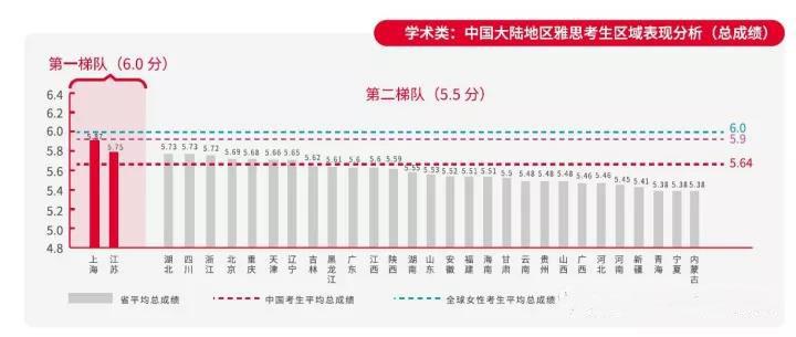 中国大陆雅思考生总成绩第二梯队.jpg