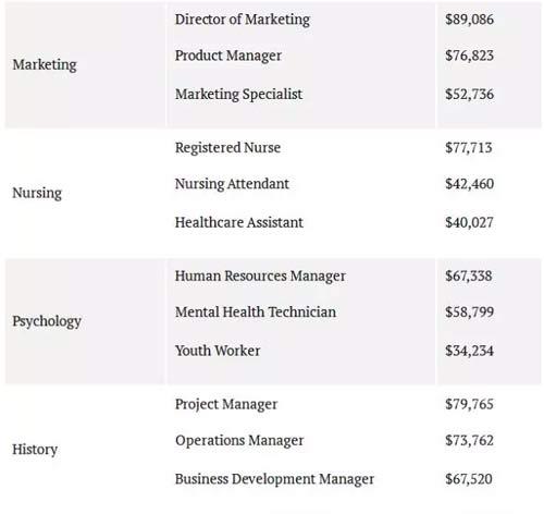 护理专业、市场专业、物理专业等不同职业的毕业薪资数据