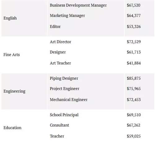 英语专业、纯艺术专业、工程专业、教育专业不同职业毕业薪资数据