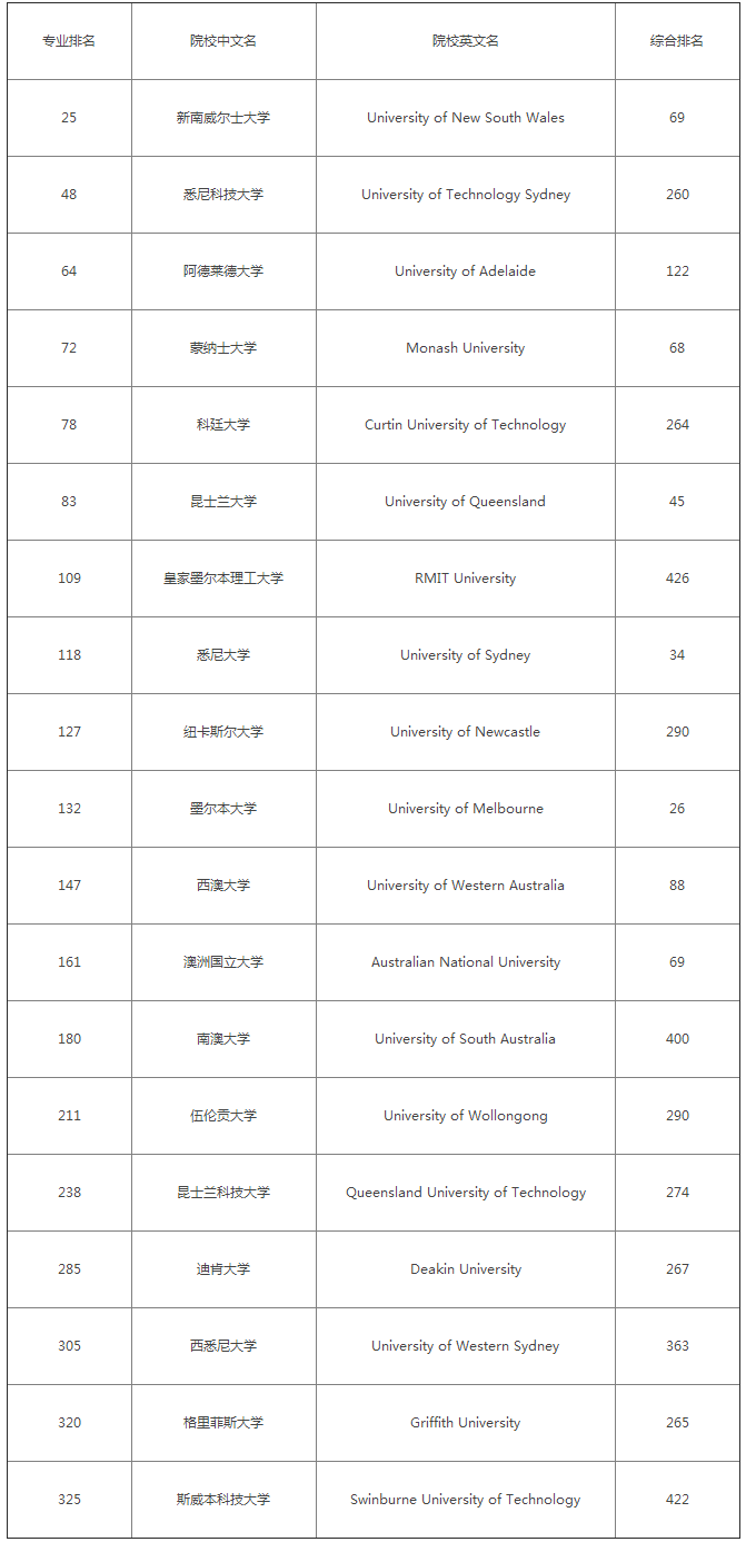 2018澳大利亚工程专业排名.png
