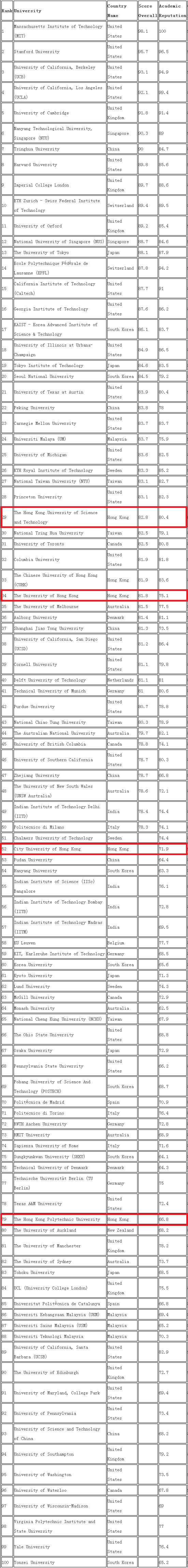 2017-2018世界大学EE专业排名TOP100-香港大学排名情况01.png