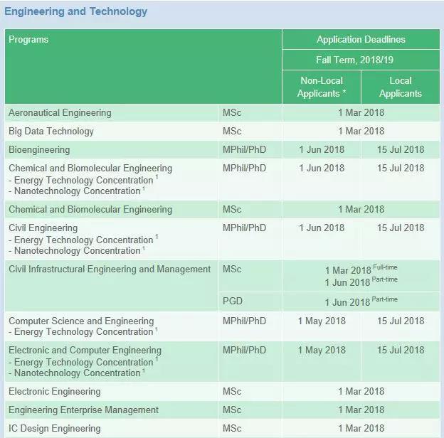 2018香港科技大学硕士申请截止时间02.jpg