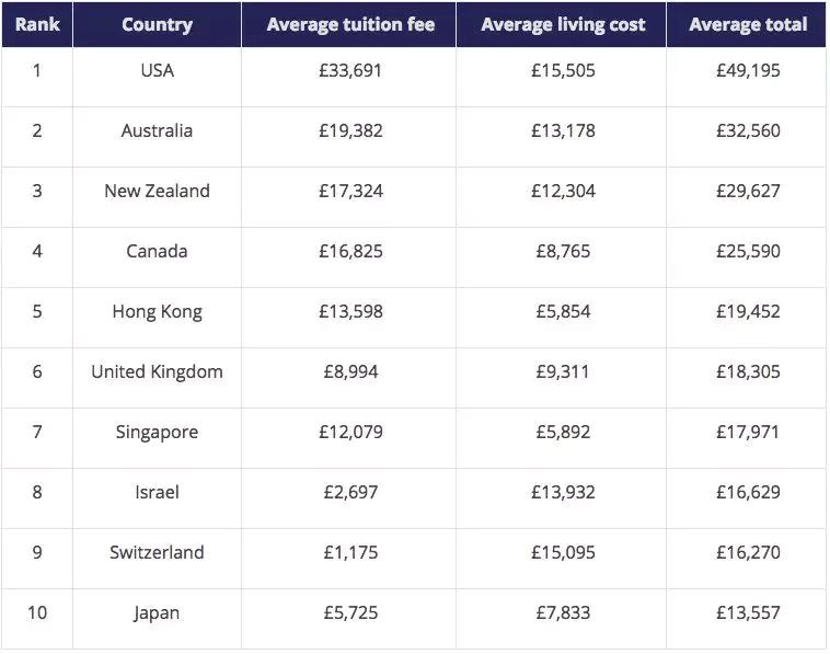 出国留学费用一览表