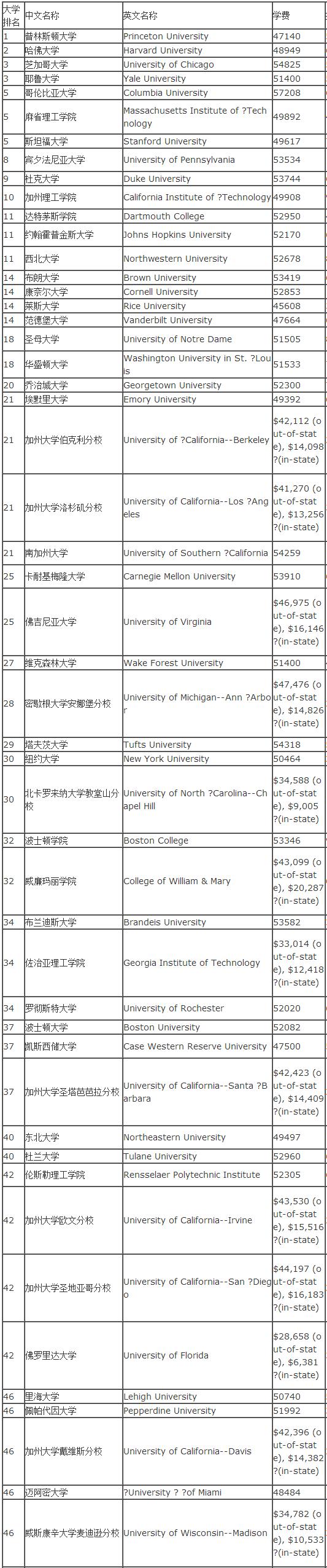 2018年US News美国大学学费排名TOP50.png