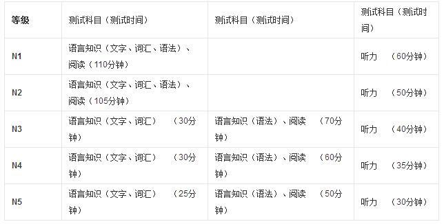 日语能力考试测试科目与时间安排.jpg