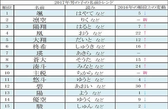 2017年最受欢迎男生日语名.jpg