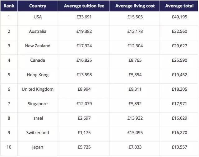 泰晤士报学费排名.JPEG