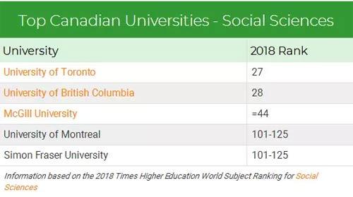 加拿大社会科学专业排名