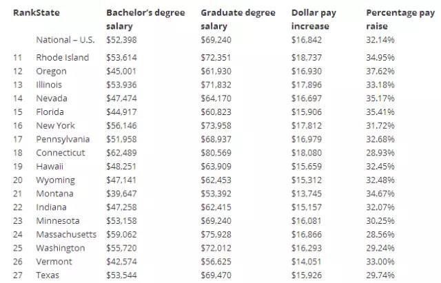 美国各州本科及研究生薪资排名.jpg