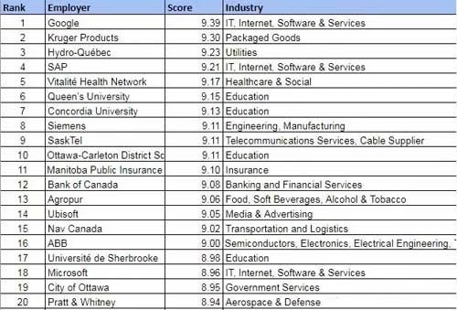 2018年加拿大最佳雇主TOP20