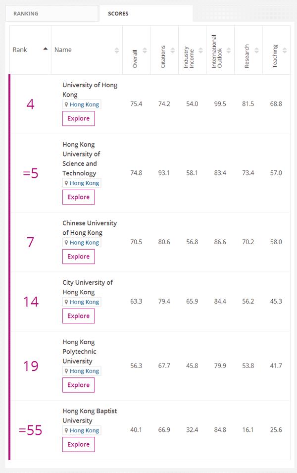 2018香港的大学最新排名