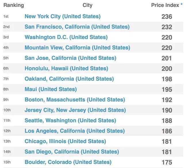 美国城市日常生活花费排行.jpg