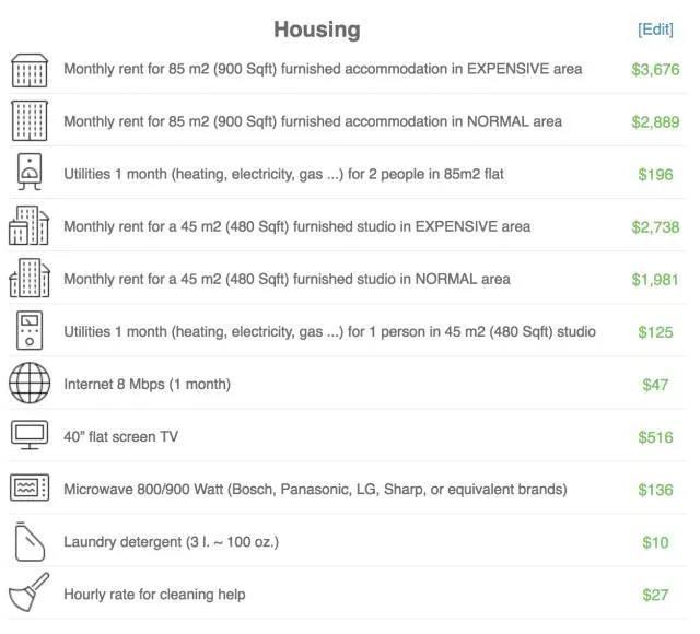 纽约的房屋与出行开销.jpg