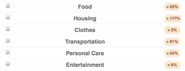 圣何塞与北京的生活租房成本对比.jpg