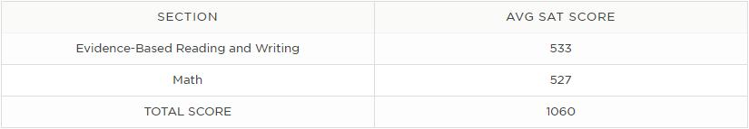 Average SAT Scores.png