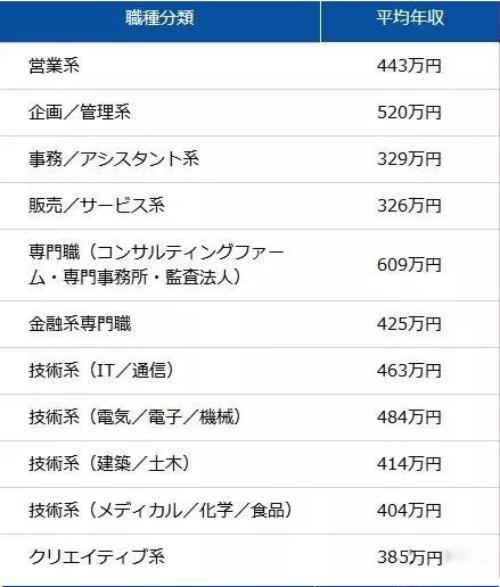 日本不同专业收录1.png