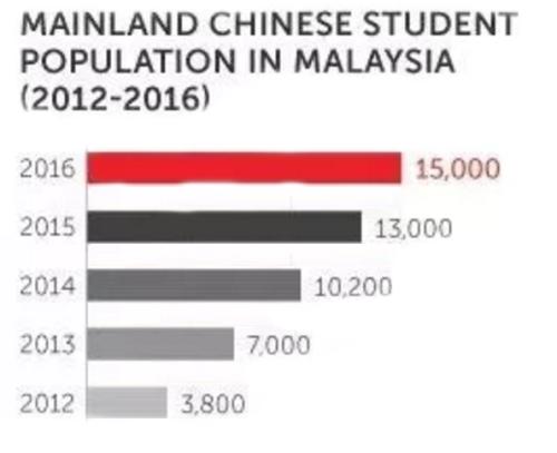马来西亚中国留学生人数.png