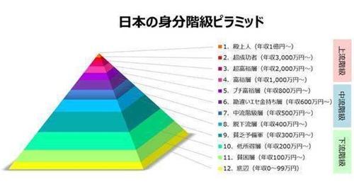 日本社会阶层.jpg