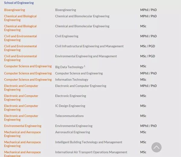 香港科技大学工程类热门专业
