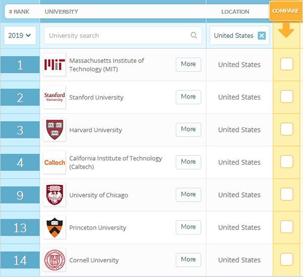 2019QS世界大学排名(美国篇):48所美国大学上