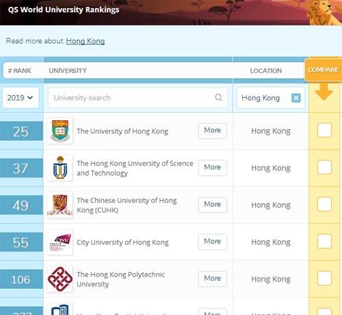 2019QS世界大学排名(香港篇):香港大学上升一位,名列第25!