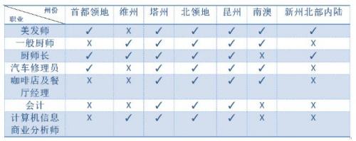 移民技术职业清单.jpg