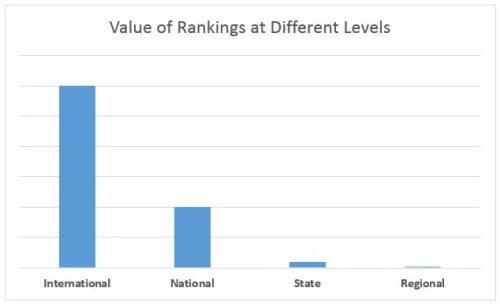 value of rankings at different levels.jpg