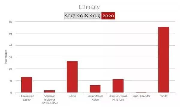 2020届新生种族情况.jpeg