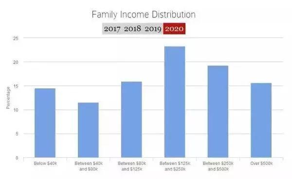 录取新生家庭收入情况一览.jpeg