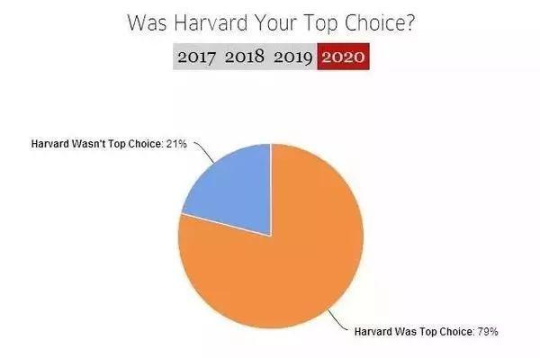 今年哈佛大学的录取率仅为5.2%.jpeg