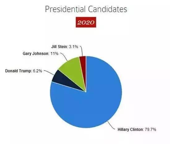 支持川普的新生只有6.2%.jpeg