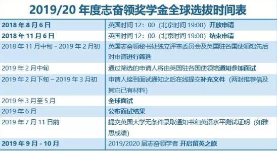 2019奋志奖学金全球选拔时间表.jpg
